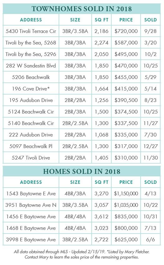 Sandestin 2018 Real Estate Update Sold