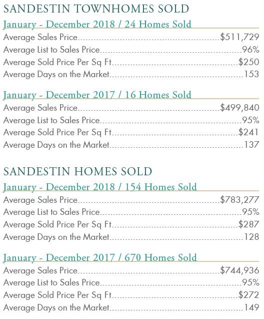 Sandestin 2018 Real Estate Update Stats