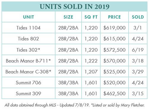 TOPS'L Units Sold 2019