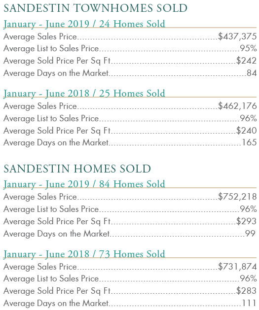 2019 Sandestin Townhomes Sold
