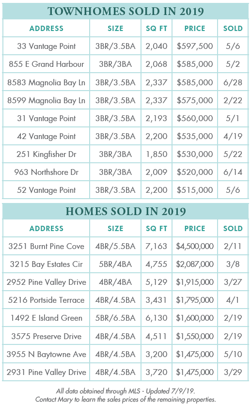 Sandestin homes sold in 2019