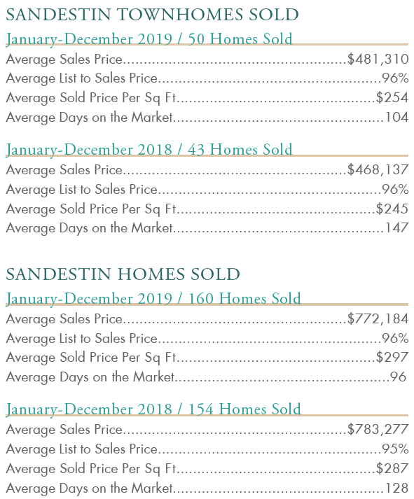 Sandestin townhomes sold 2019