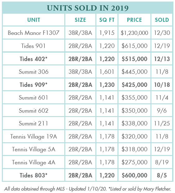 Tops'l Units sold in 2019