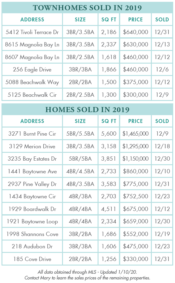 Townhomes sold in 2019 in Sandestin Florida
