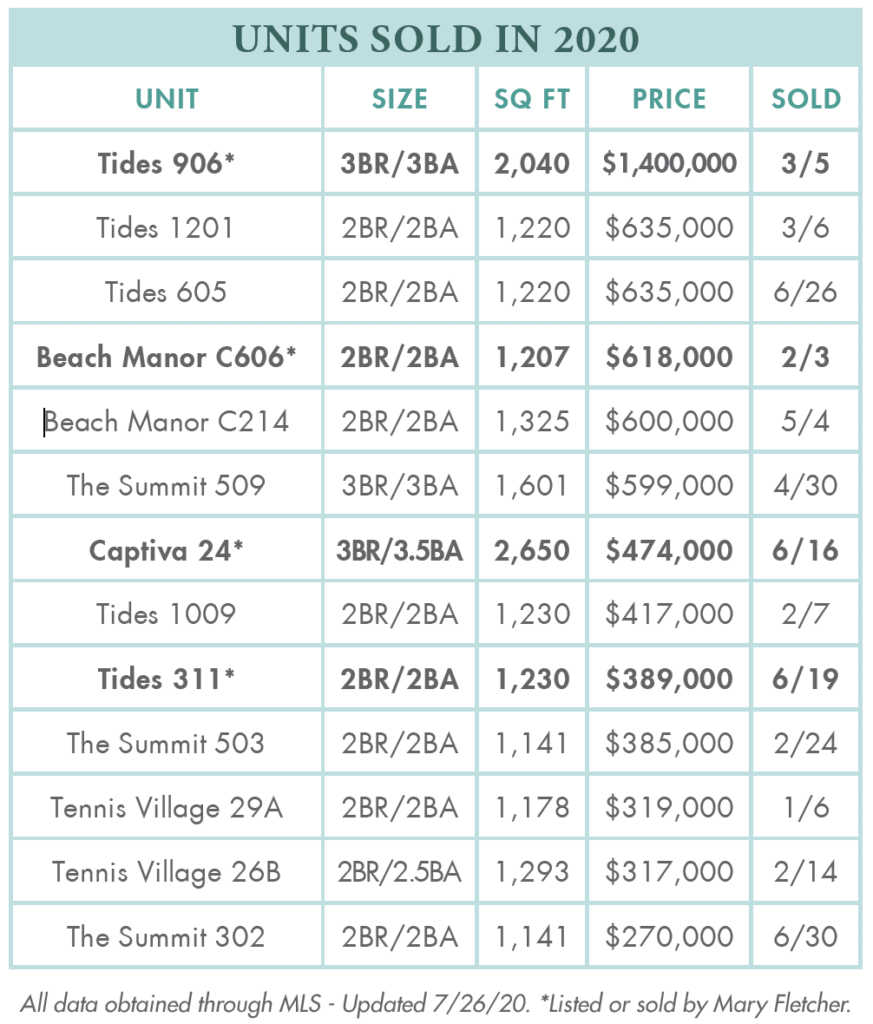 Tops'l Units Sold in 2020