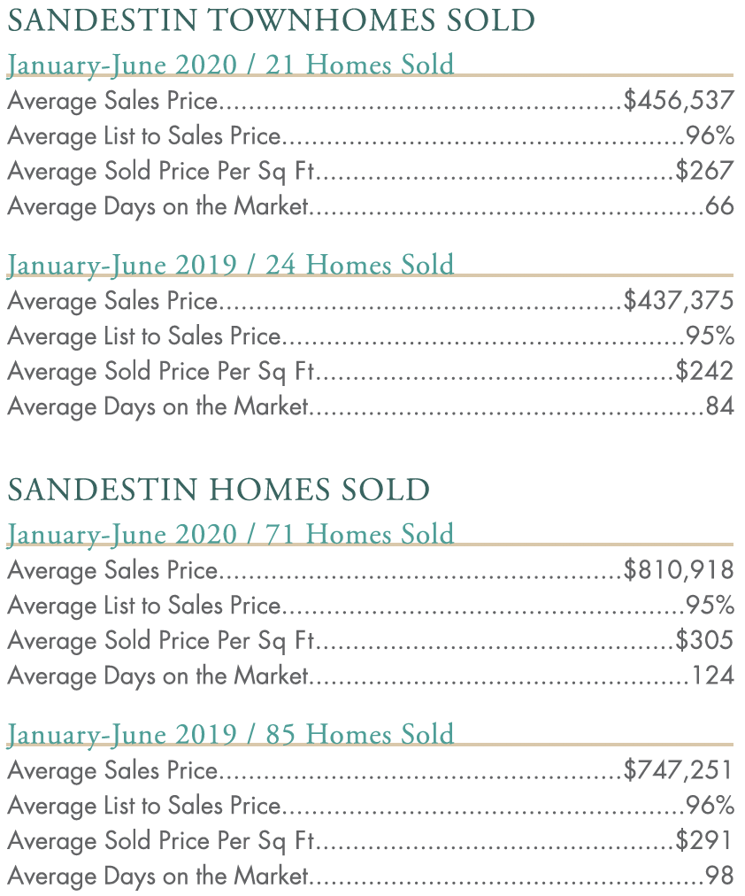 SANDESTIN TOWNHOMES and HOMES SOLD