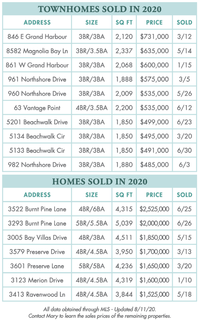 Sandestin townhomes and homes sold in 2020